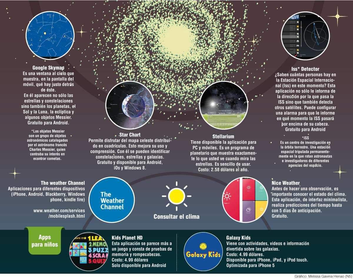 Aplicaciones para observar el Universo Observar las estrellas y demás cuerpos celestes está al alcance de nuestras manos. Los teléfonos inteligentes permiten tener aplicaciones que nos acercan, cada vez más, al universo y sus misterios.