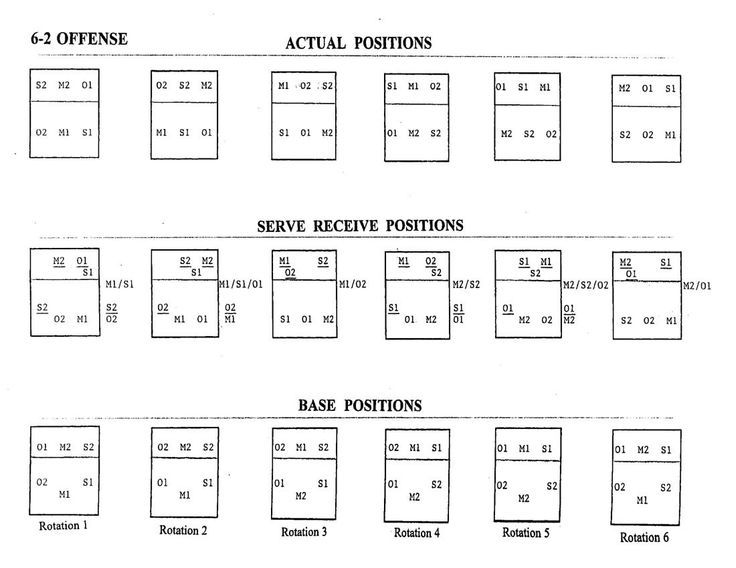 volleyball 5 1 rotations 6-2 volleyball rotation has many advantages for one thing, you'll always have the option of setting any of the 3 attackers at the net this is different than the 5-1 offense.