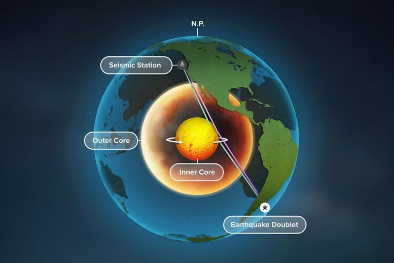 Evidence That Earth S Inner Core Is Rotating New Clues To Planet S Magnetic Field Generator Outer Core Inner Core Study Of Earth