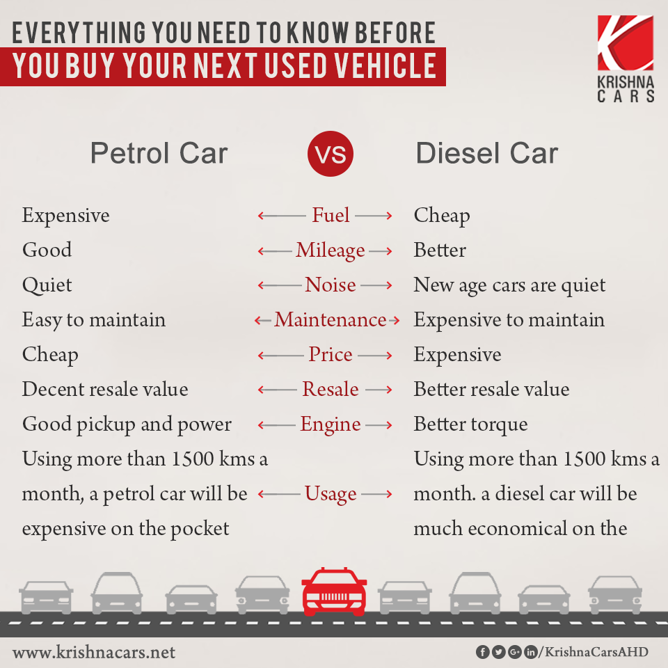 Everything You Need To Know Before You Buy Your Next Used Vehicle Krishnacars Diesel Cars Vehicles Everything