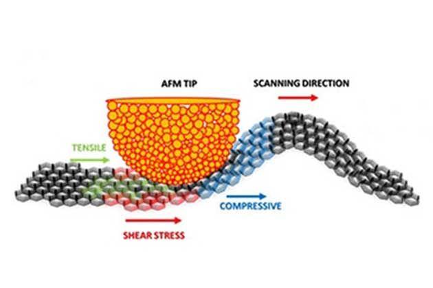 Deformação da folha de grafeno pela ponta do microscópio de força atômica…