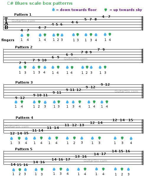 Blues Scale Guitar Tab Music Pinterest Blues Scale Guitars