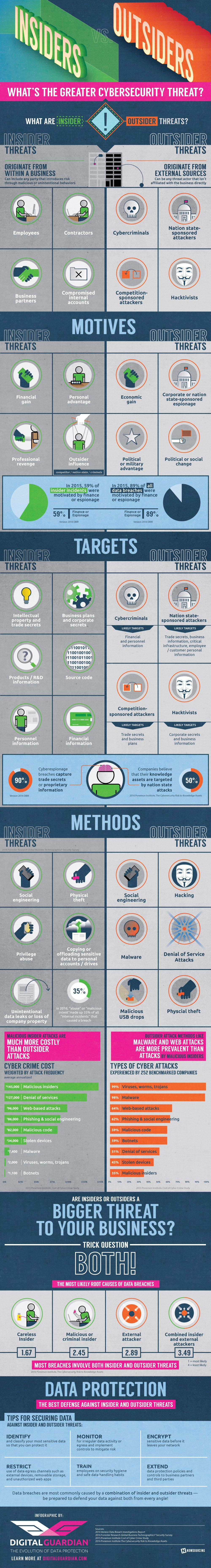 Insider vs. Outsider Threats #Infographic