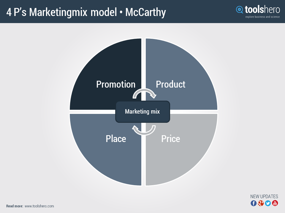 marketing mix 4ps by jerome mccarthy definition  u0026 explanation