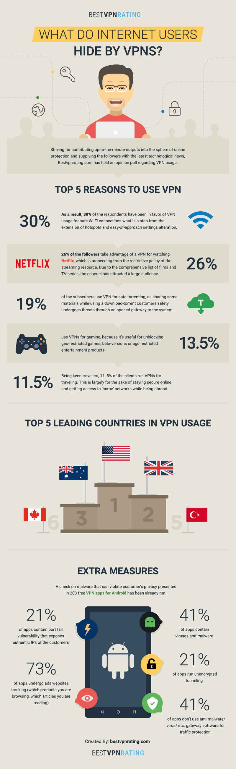 What Do Internet Users Hide By VPNS?