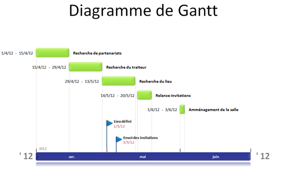 Diagramme ou planning de gantt office timeline outils planification de projets business - Diagramme sur open office ...