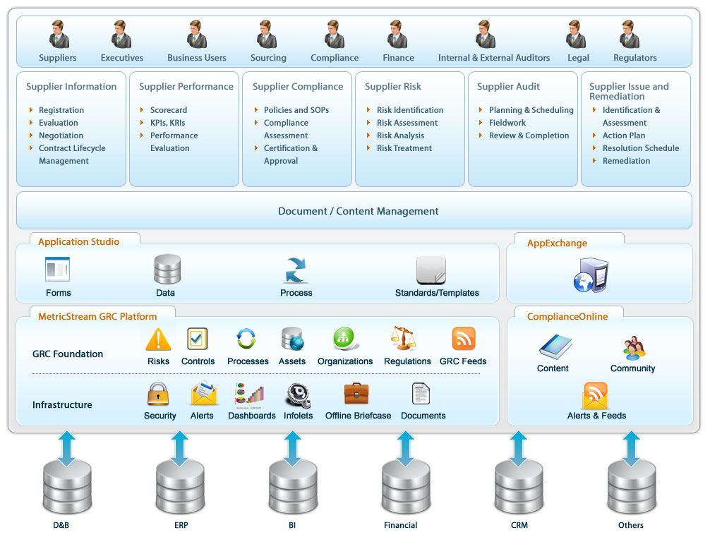 Supplier Governance Software Solutions MetricStream