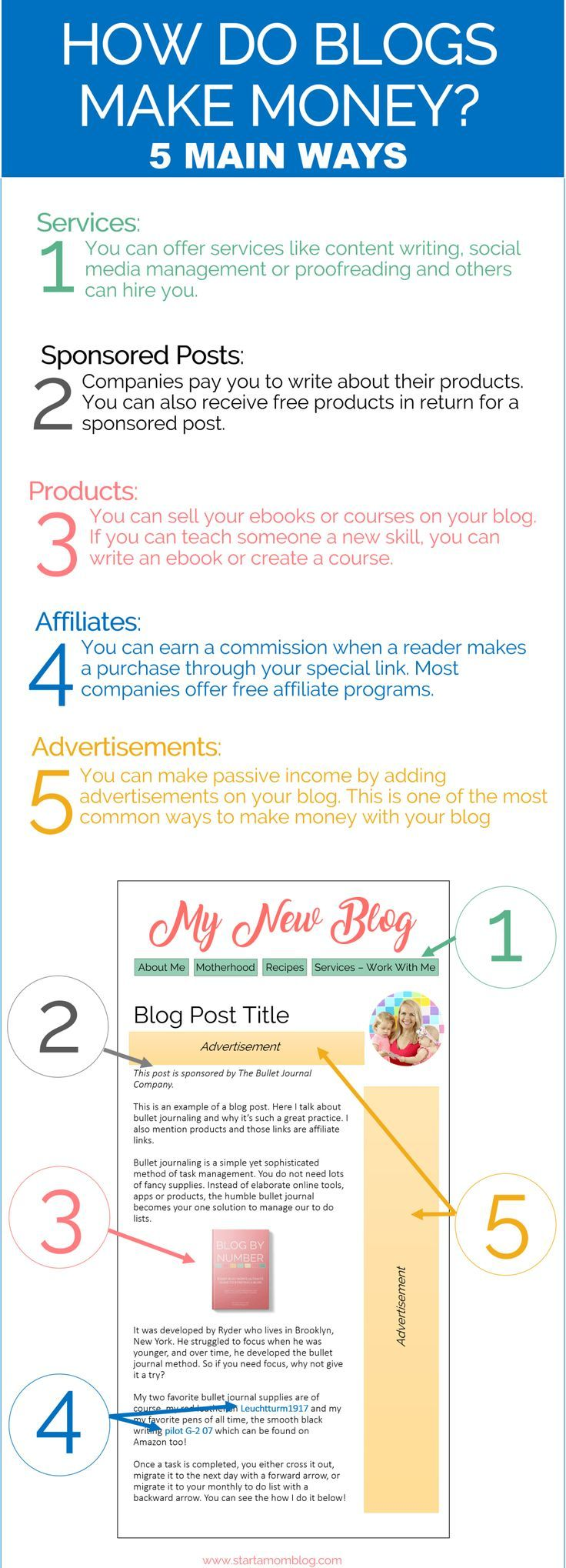 How to Make Money Blogging in 2019 for Beginners 100K