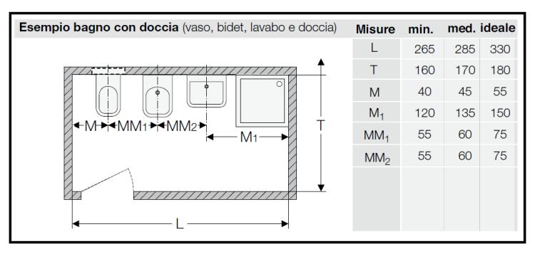 Piatto Doccia Misure Minime.Distribuzione Vaso Bidet Lavabo E Piatto Doccia 1 1 Png 750 357 Bagno Bidet Piccolo Bagno Con Doccia