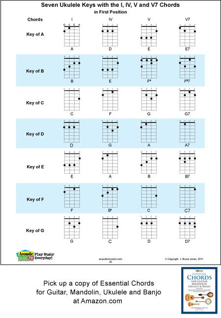 The Acoustic Music TV Ukulele Chord Key Chart. It includes all 7 ...