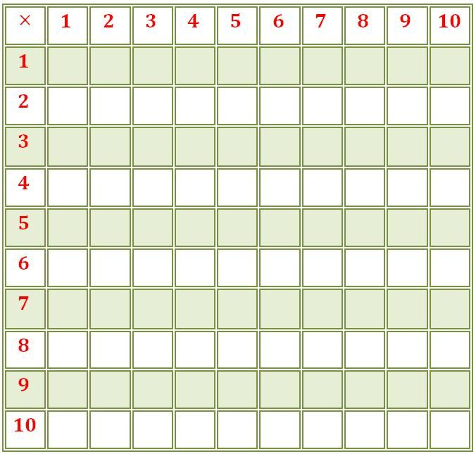 Multiplication Charts Blank Multiplication Table Times Table