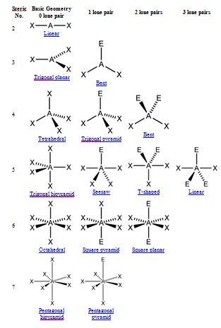Valence Shell Electron Pair Repulsion Vsepr Theory  Chemistry