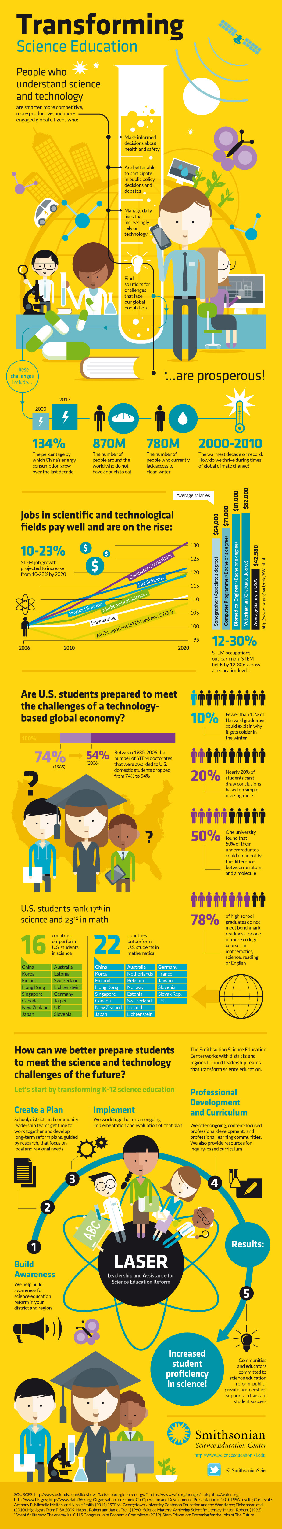 Transforming Science Education Source Educational Infographic Science Education Education