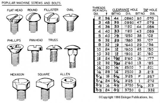 Popular Machine Screw Size And Type Quick Reference Chart
