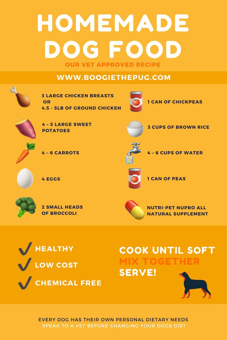 Pin On Diy Dog Food Treats