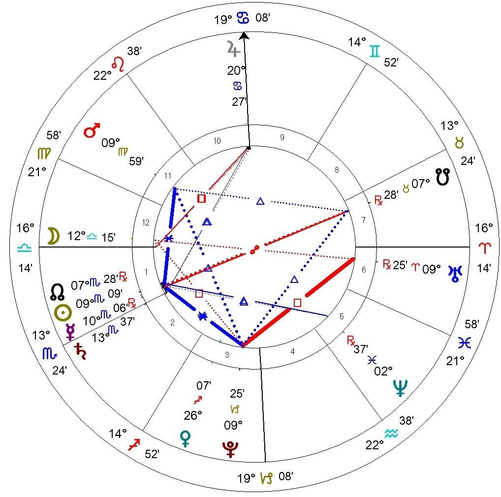 evolutionary astrology birth chart