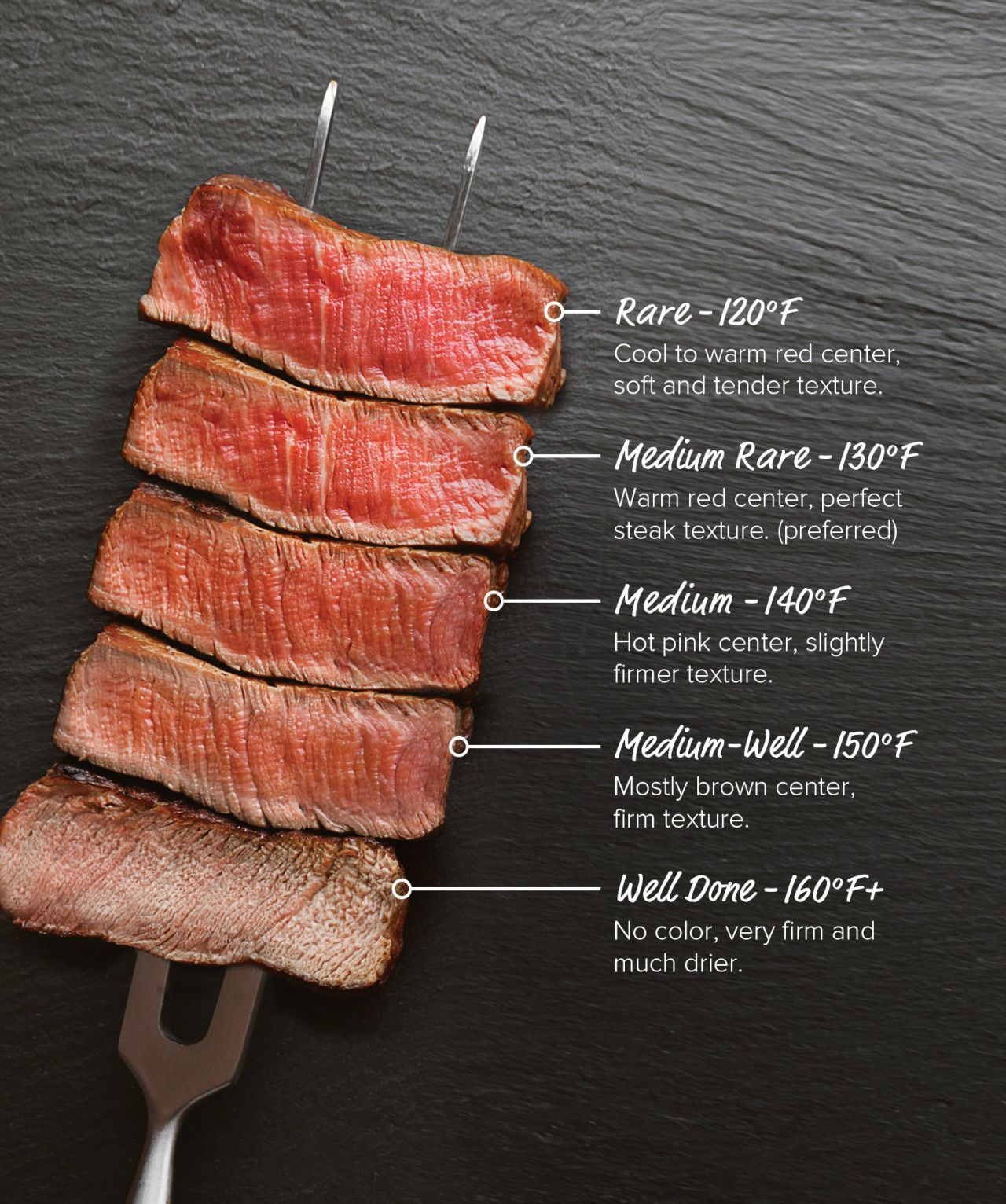 Photo of Steak Doneness Guide & Temperature Charts – Omaha Steaks
