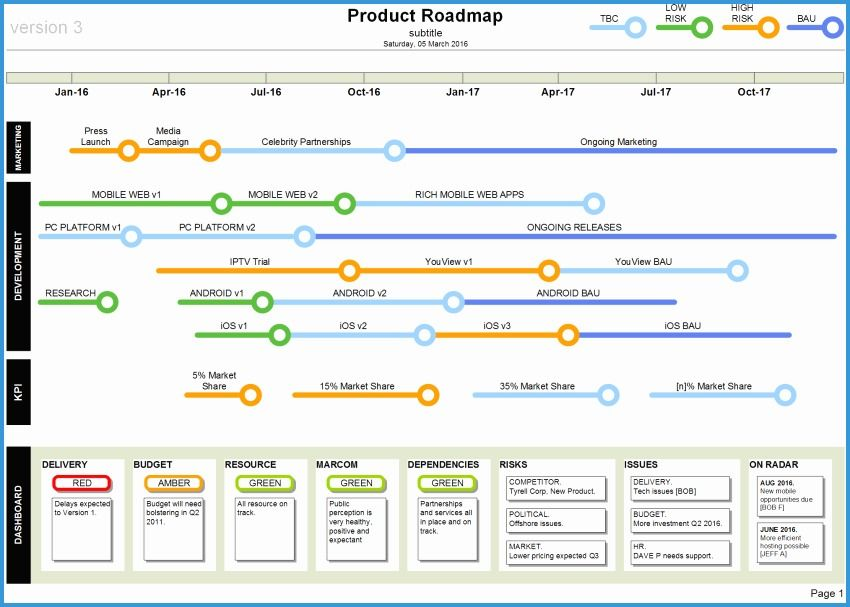 Free Product Development Roadmap Template Lovely Status