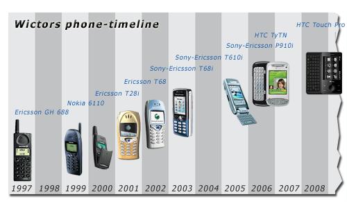Sony Ericsson timeline Phone timeline, Phone, Mobile phone