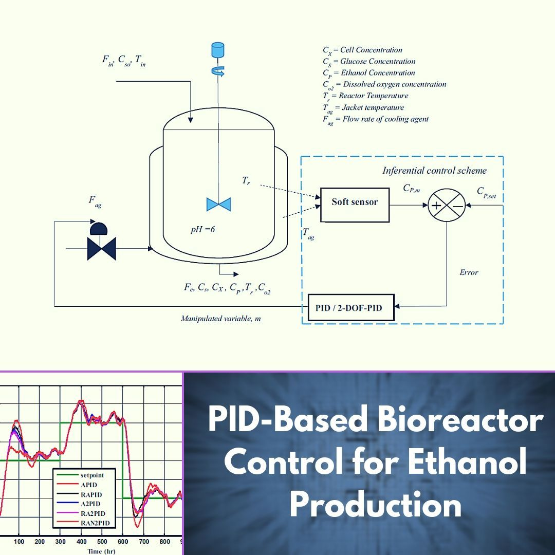 bioprocesses in the process control industries have gained strong interest  because of their role in the production of vaccines and antibiotics in