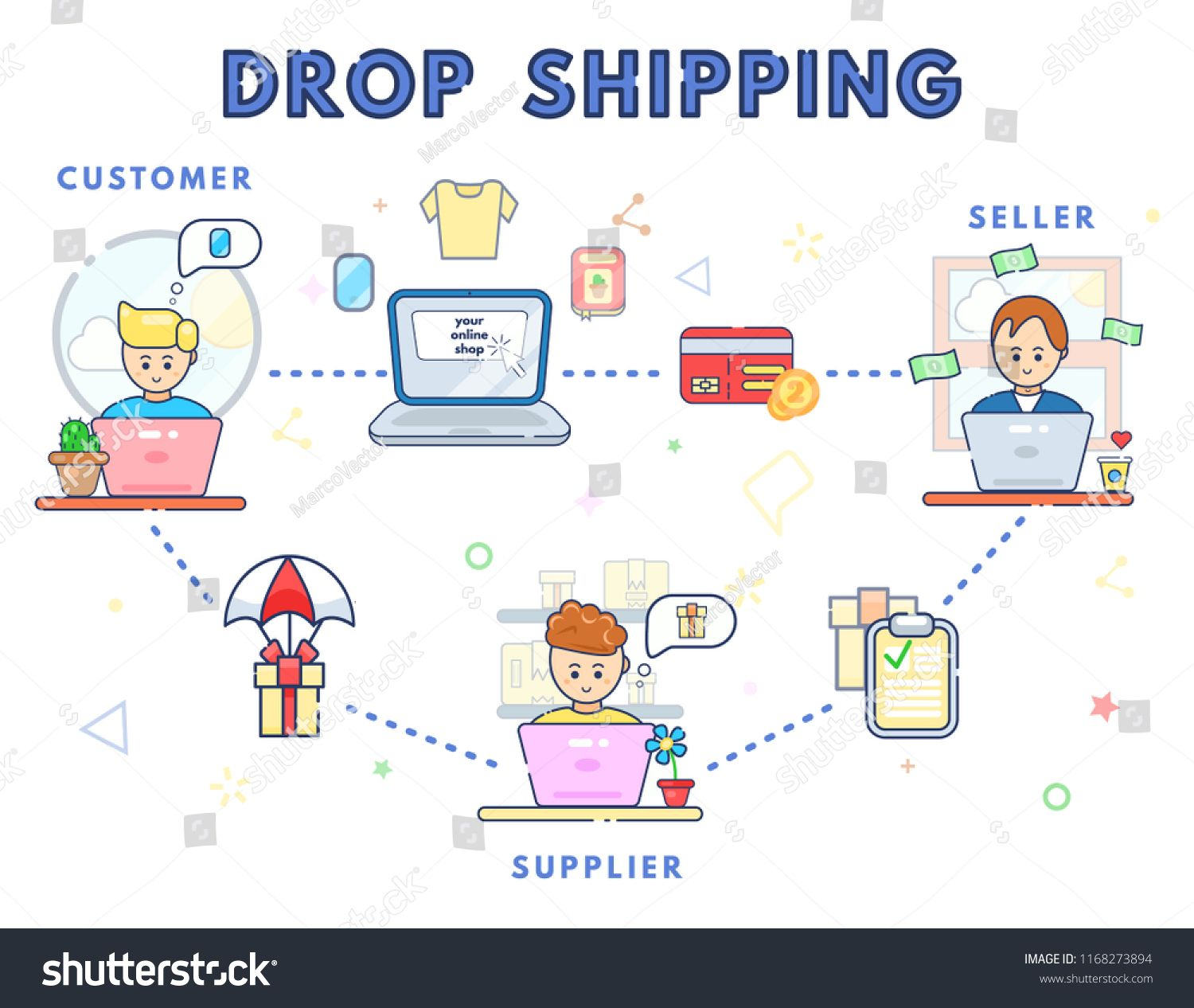 How drop shipping works concept  Online business sale