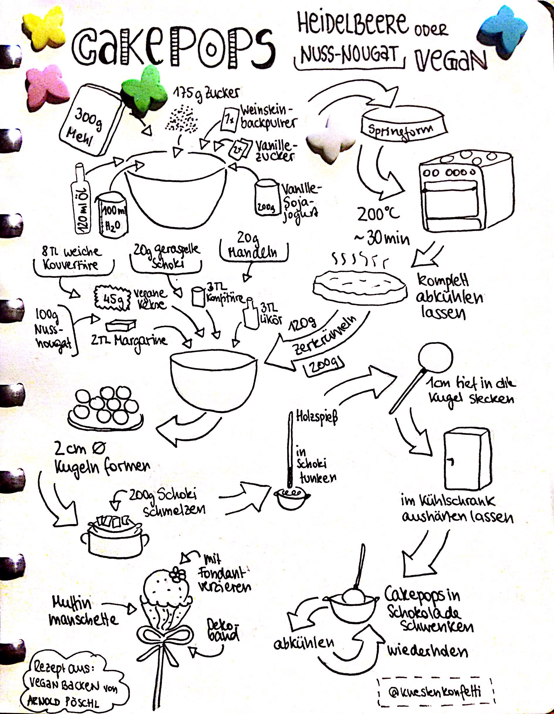 veganes cakepops rezept sketchnote sketchnotes sketchrecipe doodles recipe cakepops. Black Bedroom Furniture Sets. Home Design Ideas