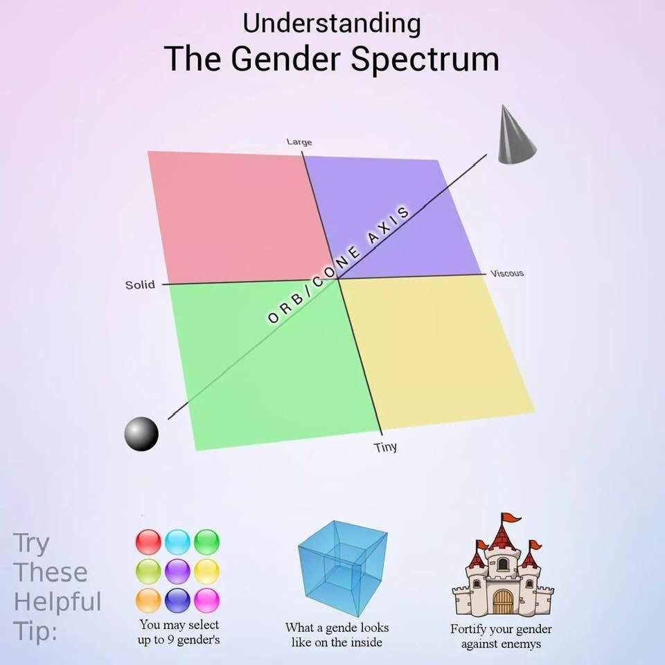 My Gender Is A Clear Viscous Cone Gender Spectrum Memes Gender
