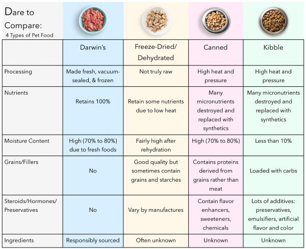 Compare Dog Food >> How To Compare Dog Food Brands Compare Dog Food Dog Food