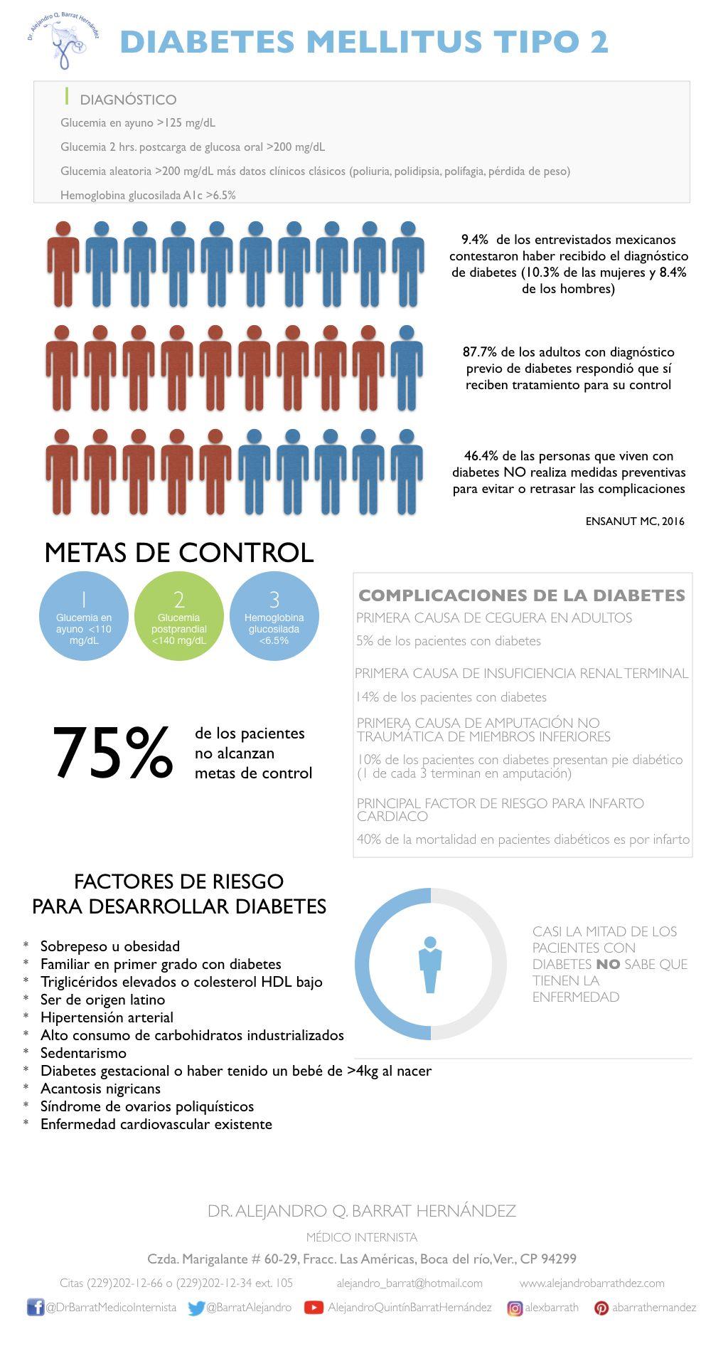 diagrama de flujo del tratamiento de diabetes tipo 2
