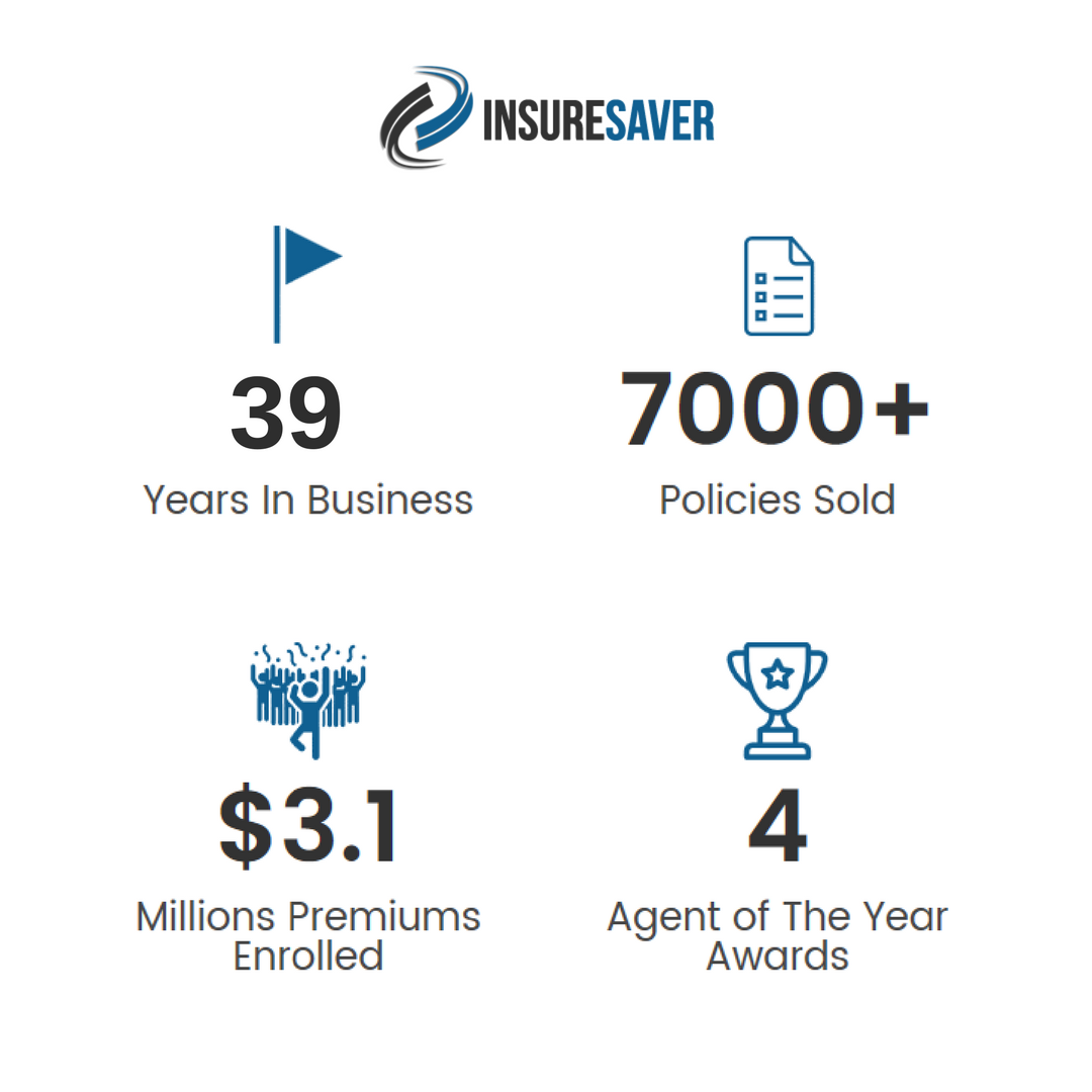 Insuresaver Insurance Agency Has Been Helping Clients Find The