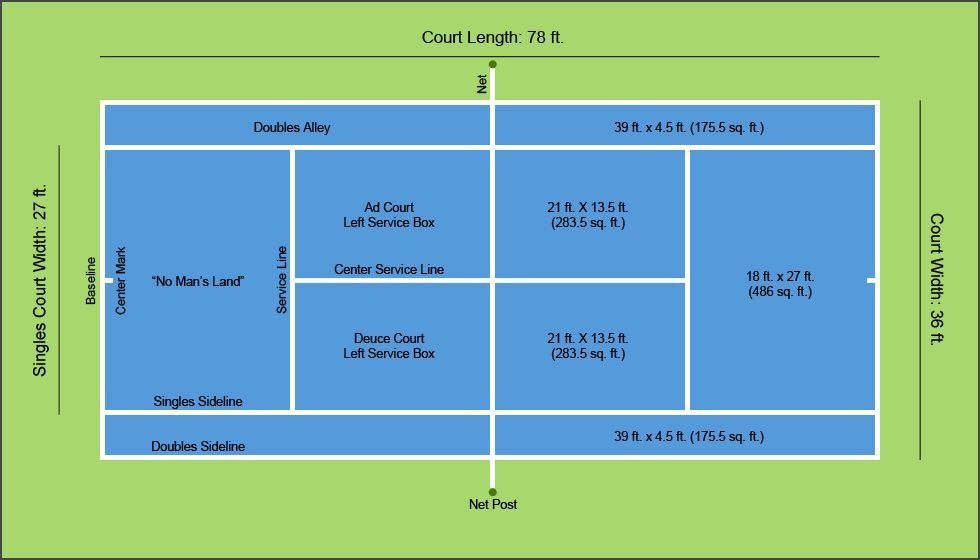 A Diagram Of Tennis Court Dimensions Layout Tennis In Our Blood