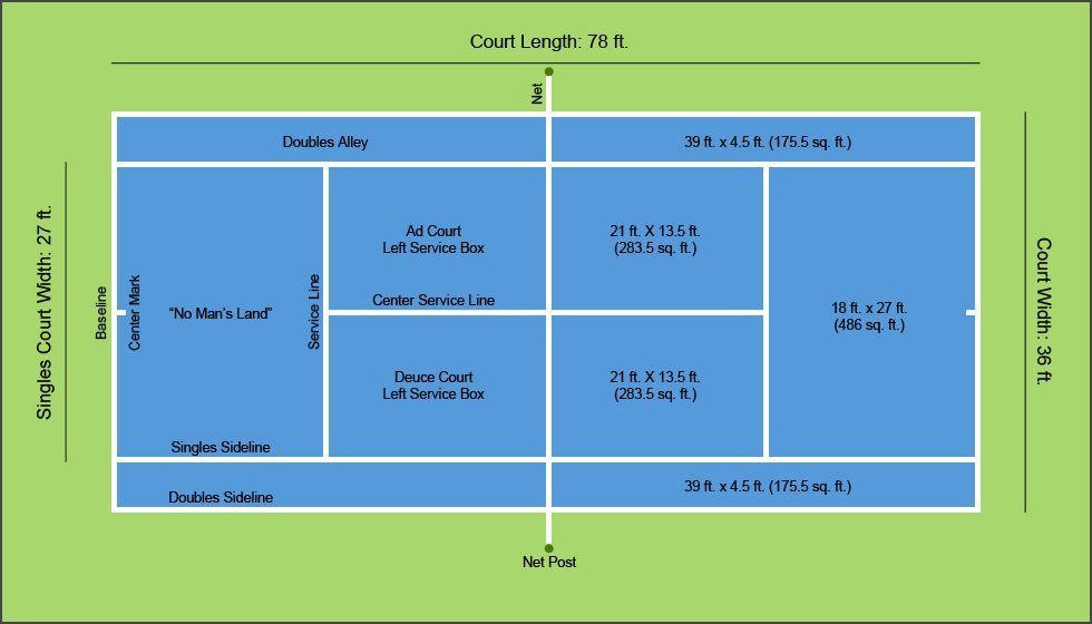 A Diagram Of Tennis Court Dimensions  U0026 Layout
