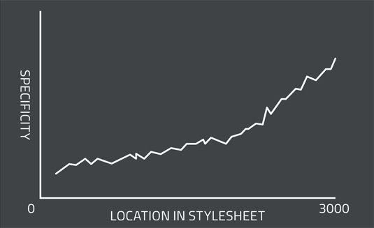 CSS jargon explained: the specificity graph   Diseño   Web design