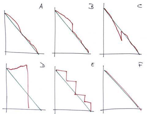 Reading A Burndown Chart   BizAgile