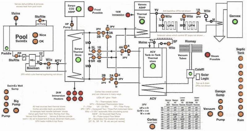 The UK's Smartest Home? Wiring Diagram Home automation