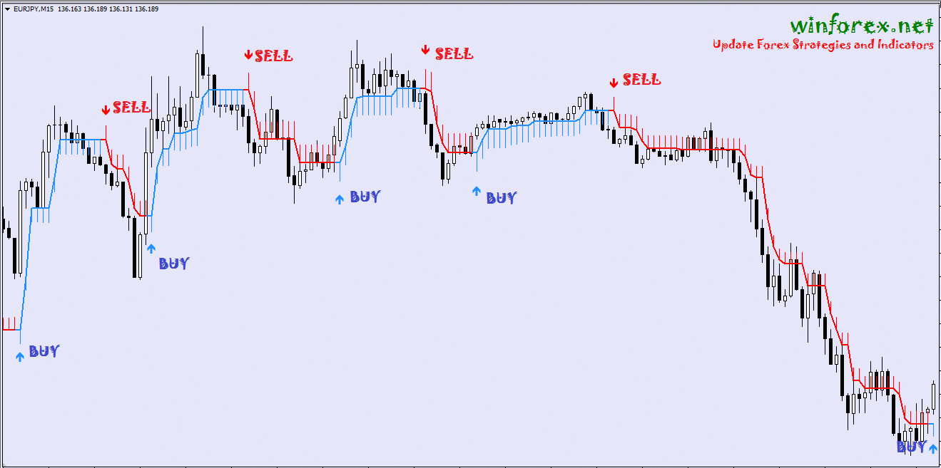 Half Trend Is A No Repaint Forex Indicator This Indicator Good