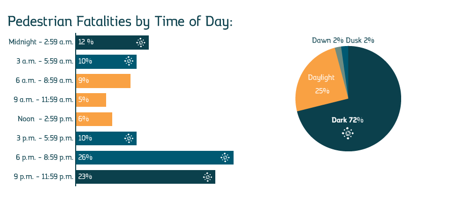 Info about pedestrian safety: which time time of the day occurs most accidents. #safety #pedestriansafety #reflector #govisible #besafe #accessory #reflective #design #slapwrap #info