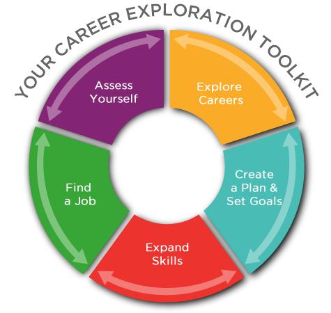 free online toolkit with career planning and student success