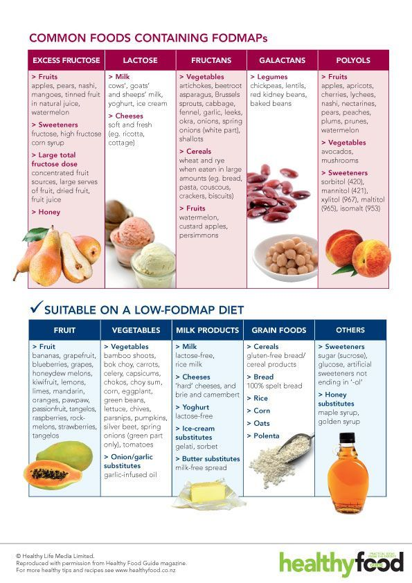 How to live with ibs as  college student low fodmap diet also rh pinterest