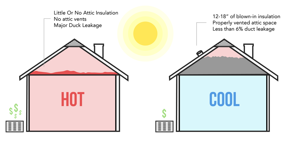 Did You Know Attic Temperatures Can Raise To 140 Degrees In The Summer Imagine How Much Harder Your Hv Blown In Insulation Insulation Removal Attic Insulation