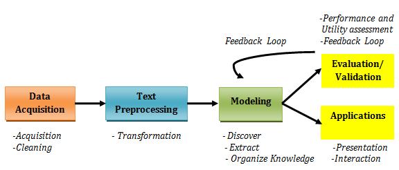 Text mining process Machine learning, Data mining, Knowledge