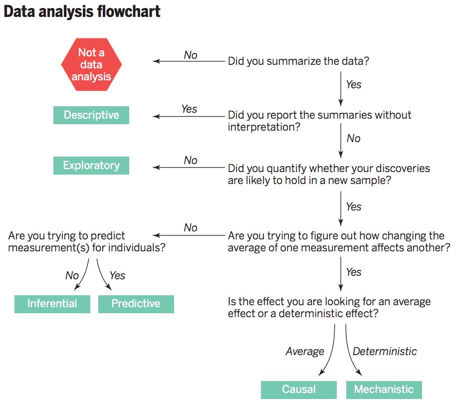 Data Analysis Flowchart With Images Analysis Data Analysis
