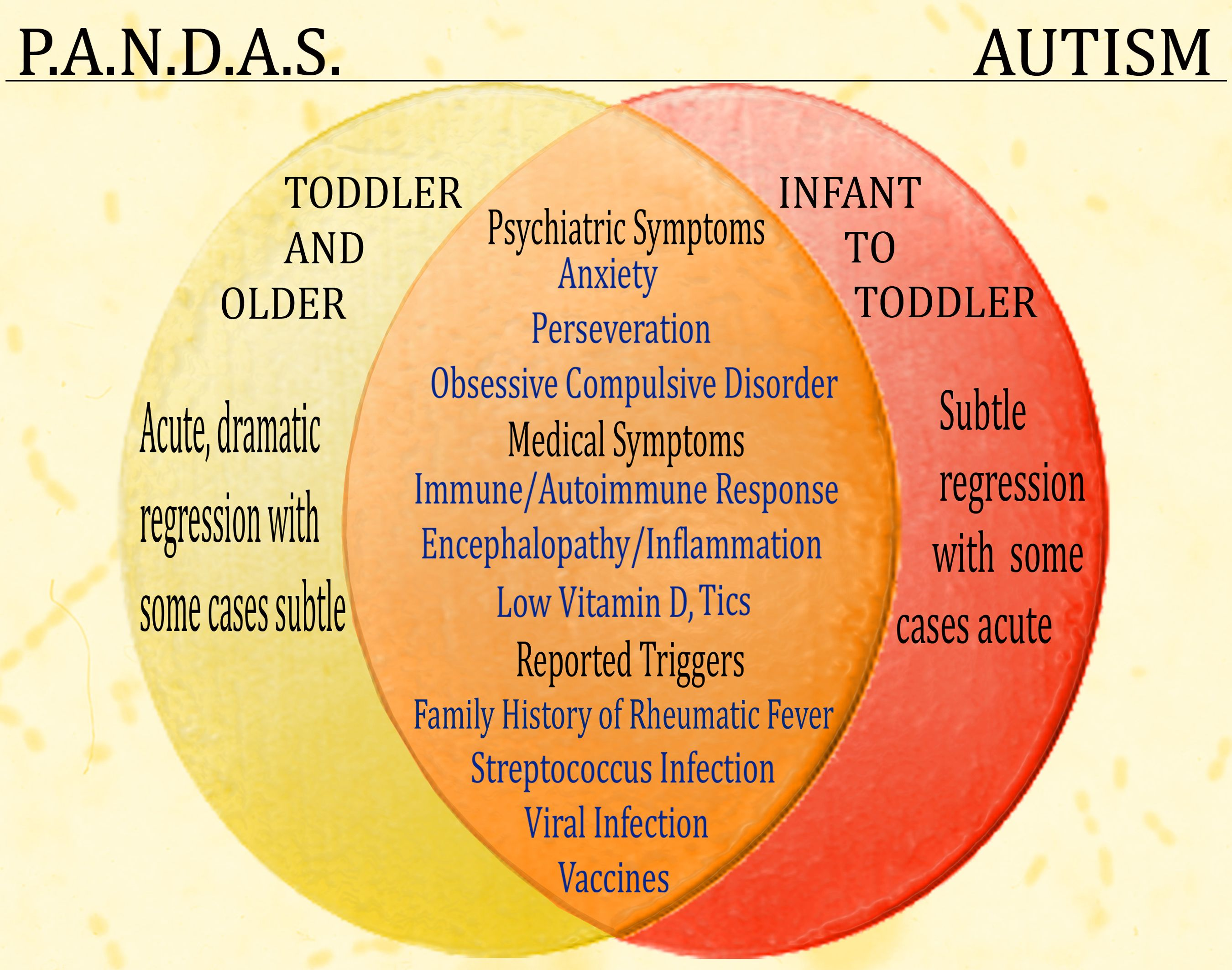 PANDAS is the acronym for Pediatric Autoimmune Neuropsychiatric