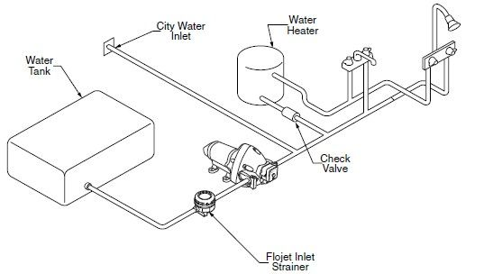 5th Wheel Camper Plumbing Diagram