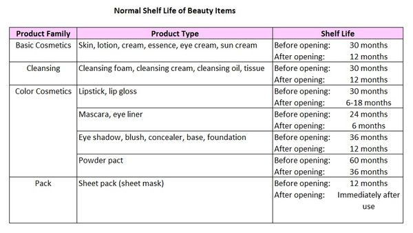 How To Read Expiration Dates On Korean Cosmetics Korean Cosmetics Korean Beauty Beauty Items Products
