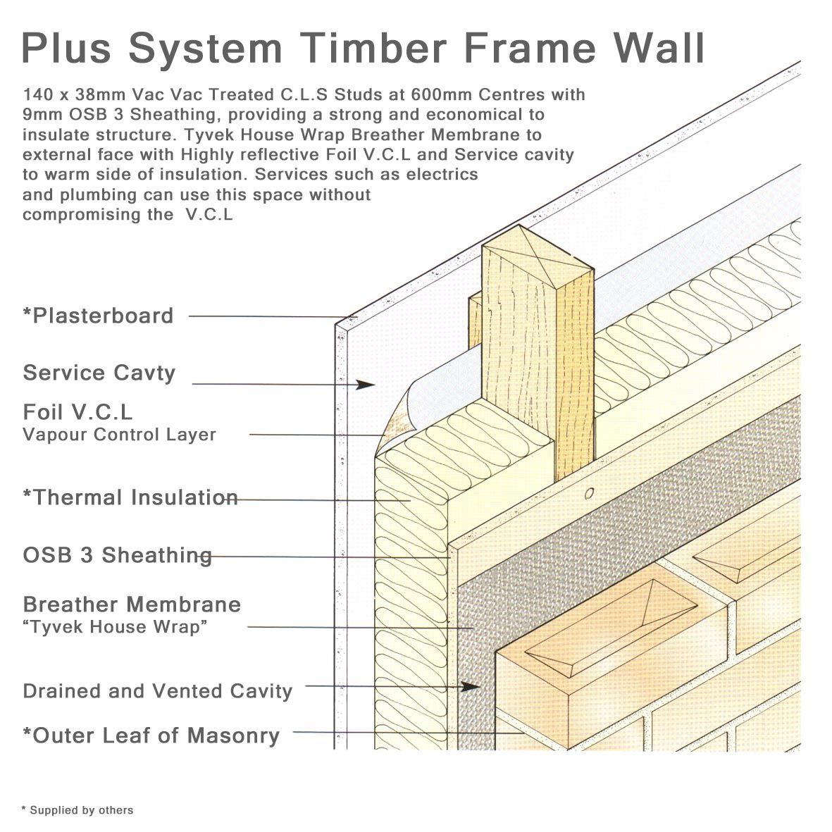 Timber Frame Wall Vapour Barrier   Frameswalls.org