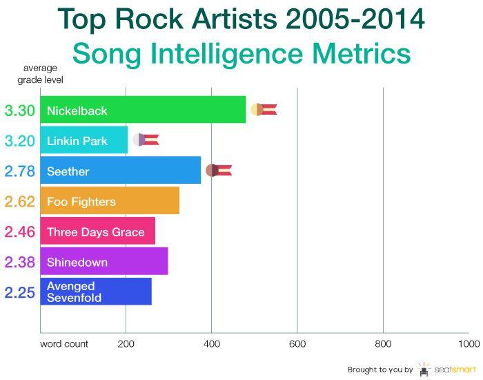 Lyric Intelligence In Popular Music A Ten Year Analysis
