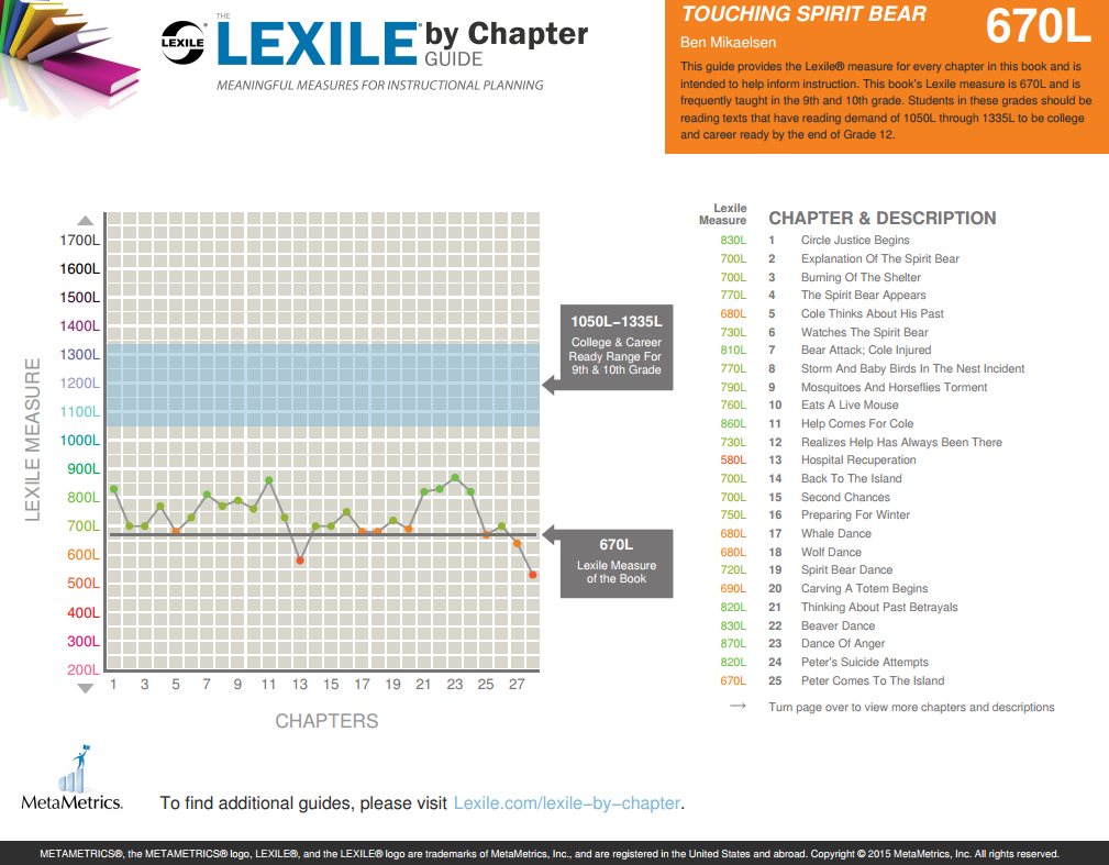 Lexile by Chapter Guide for Touching Spirit Bear by Ben Mikaelsen 670L  (Grades 9-10) www.lexile.com/lexile-by-chapter/