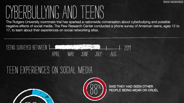 negative impact media teenagers Research shows that the impact of social media on teenagers can be far-reaching the real question is: is social media's impact good, bad or neutral.