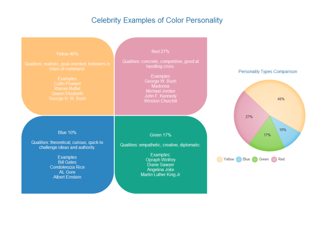 Color Personality Diagram  Diagramming